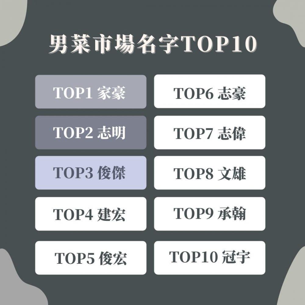 身邊有幾個同名朋友?台灣各世代菜市場名排行,「雅婷」、「怡君」已退流行!